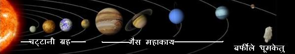 सौरमंडल(अंदरूनी चटटानी ग्रह, गैस महाकाय ग्रह और बर्फीले धूमकेतु)