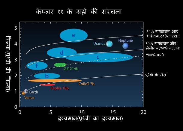 केप्लर ११ के ग्रहो की संरचना