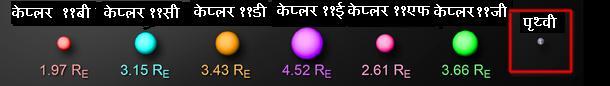 केप्लर ११ के ग्रहो का पृथ्वी के तुलनात्मका आकार