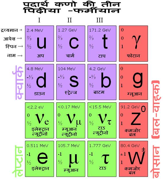मानक प्रतिकृति (Standard Model)