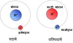 पदार्थ और प्रतिपदार्थ (हायड्रोजन और प्रति हायड्रोजन)