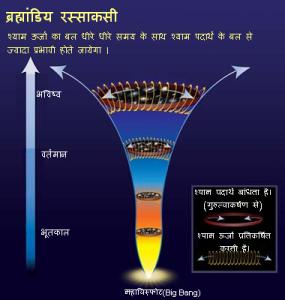 श्याम पदार्थ और श्याम ऊर्जा का ब्रह्मांड के भविष्य पर प्रभाव