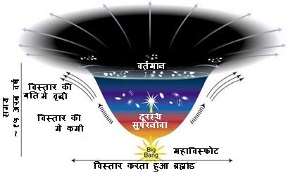 ब्रह्माण्ड के विस्तार की गति(महाविस्फोट से लेकर)