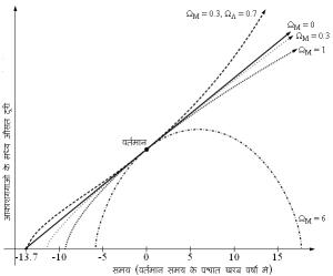 ब्रह्माण्ड का भविष्य पदार्थ का घनत्व ΩM श्याम ऊर्जा घनत्व ΩΛ पर निर्भर है।
