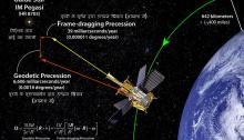 """पृथ्वी के गुरुत्वाकर्षण तथा घूर्णन द्वारा """"समय-अंतराल' मे आयी विकृति"""