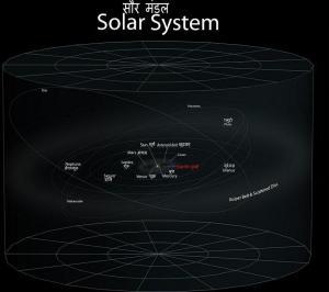 हमारा सौर मंडल और पृथ्वी