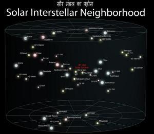 हमारे सौर मंडल का आसपड़ोस