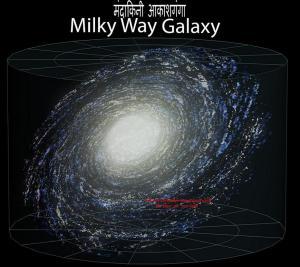 """हमारी आकाशगंगा """"मंदाकिनी"""" मे सौर मंडल"""