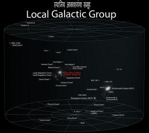 """हमारी आकाशगंगा """"मंदाकिनी"""" और पड़ोसी आकाशगंगाये(स्थानीय आकाशगंगा समूह)"""