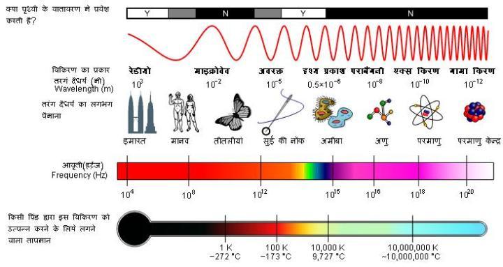 विद्युत चुंबकीय विकिरण (आकार और तापमान की तुलना)