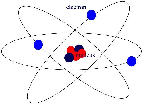 परमाणु की संरचना का सबसे प्रसिद्ध लेकिन गलत चित्र
