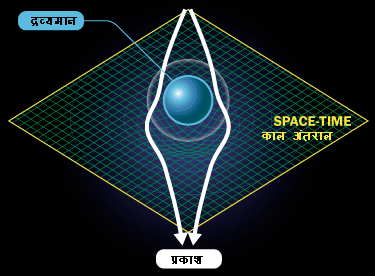 अत्यधिक गुरुत्वीय क्षेत्र का प्रकाश पर प्रभाव