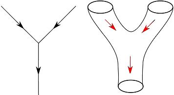 कण भौतिकी और स्ट्रींग सिद्धांत मे कणो/स्ट्रींगों के मध्य प्रतिक्रियायें