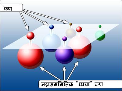 महासममीती(Supersymmetry)