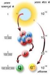 परमाणु स्तर पर दूरी का पैमाना