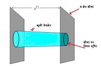 M सिद्धांत का एक रेखाखंड पर संकुचन