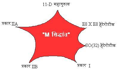 M सिद्धांत और उसकी सीमायें