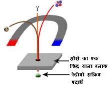 नाभिकिय विकिरण पर विद्युत-चुंबकीय क्षेत्र का प्रभाव