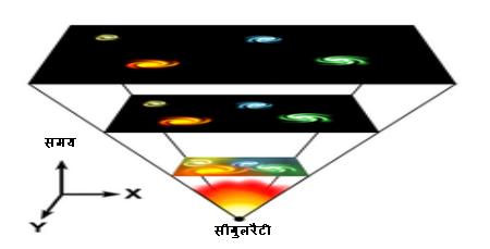 ब्रह्माण्ड का विस्तार