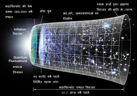ब्रह्माण्ड विस्तार