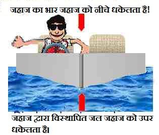 जहाज लोहे से बना होता है लेकिन पानी मे क्यों नही डूबता ?