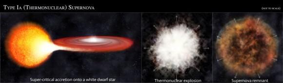 श्वेत वामन तारे द्वारा साथी तारे से द्रव्यमान खींचने से हुआ टायप Ia सुपरनोवा विस्फोट