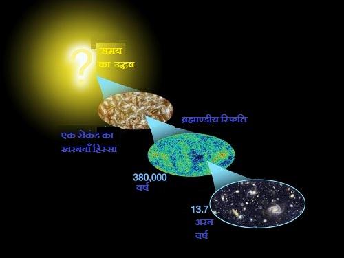 ब्रह्माण्डीय स्फिति