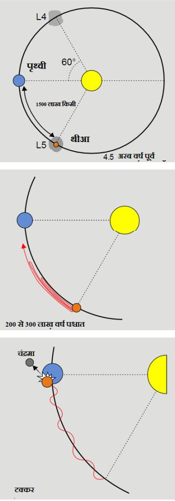 'थिया' ग्रह की पृथ्वी से टक्कर से चंद्रमा की उत्पत्ति