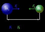 300px-NewtonsLawOfUniversalGravitation
