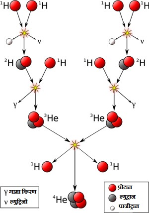 चार हाइड्रोजन परमाणुओं के संयोजन द्वारा एक हिलियम परमाणु का निर्माण।