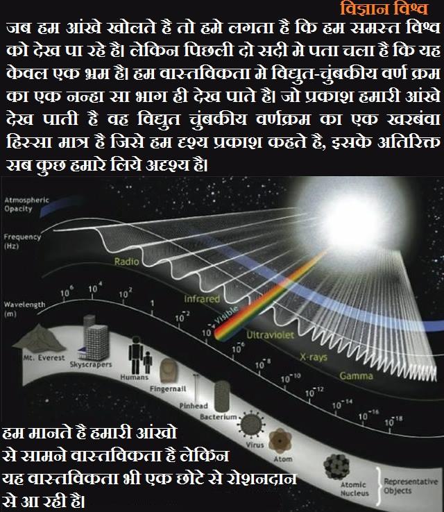 जब हम आंखे खोलते है तो हमे लगता है कि हम समस्त विश्व को देख पा रहे है। लेकिन पिछली दो सदी मे पता चला है कि यह केवल एक भ्रम है। हम वास्तविकता मे विद्युत-चुंबकीय वर्ण क्रम का एक नन्हा सा भाग ही देख पाते है। जो प्रकाश हमारी आंखे देख पाती है वह विद्युत चुंबकीय वर्णक्रम का एक खरबंवा हिस्सा मात्र है जिसे हम दृश्य प्रकाश कहते है, इसके अतिरिक्त सब कुछ हमारे लिये अदृश्य है। हम मानते है हमारी आंखो से सामने वास्तविकता है लेकिन यह वास्तविकता भी एक छोटे से रोशनदान से आ रही है।