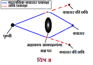 Gravitational-lensing-A