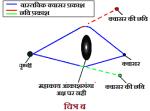 Gravitational-lensing-B