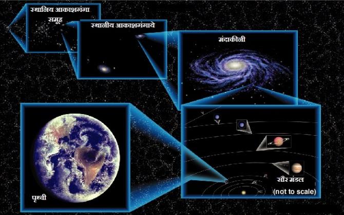 पृथ्वी, सौर मंडल, मंदाकीनी, स्थानीय आकाशगंगाये, स्थानीय आकाशगंगा समूह