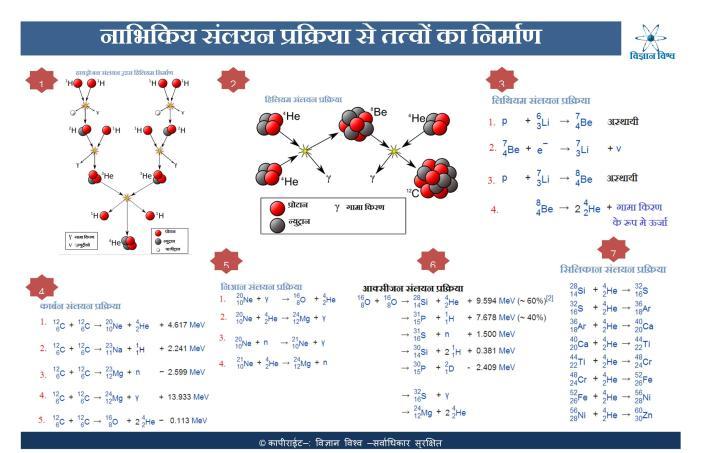 नाभिकिय संलयन प्रक्रिया से तत्वों का निर्माण(पूर्णाकार मे देखने के लिये तस्वीर पर क्लिक करें)