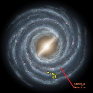सूर्य की मदाकिनी आकाशगंगा की मंदाकिनी भूजा मे स्थिति