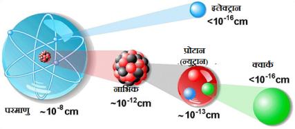 परमाणू संरचना