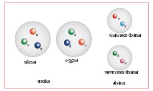 protonneutronkaon