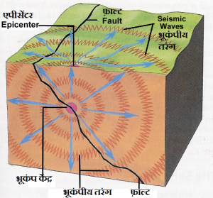 EarthQuake Diagram