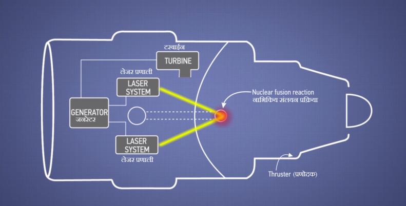 1. बोइंग का नया जेट इंजन अत्याधिक शक्ति वाली लेजर किरणो को रेडीयो सक्रिय पदार्थ जैसे ड्युटेरीयम और ट्रिटियम पर केंद्रित करता है।