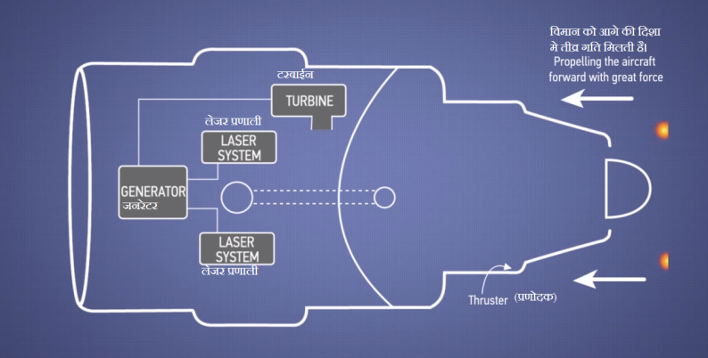 3. इस प्रक्रिया के सह-उत्पाद हायड्रोजन और हीलीयम होते है, जो इंजन से के पीछे से उच्च दबाव से निकलते है और इससे प्रणोद (Thrust ) उत्पन्न होता है।