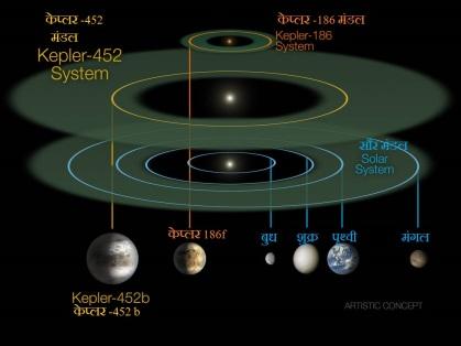 केप्लर 452, केप्लर 186 तथा सौर मंडल की तुलना