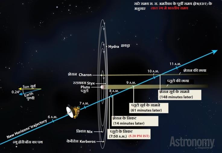 न्यु हारीजोंस का प्लूटो से सामना