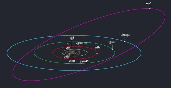 प्लूटो की झुकी हुई कक्षा