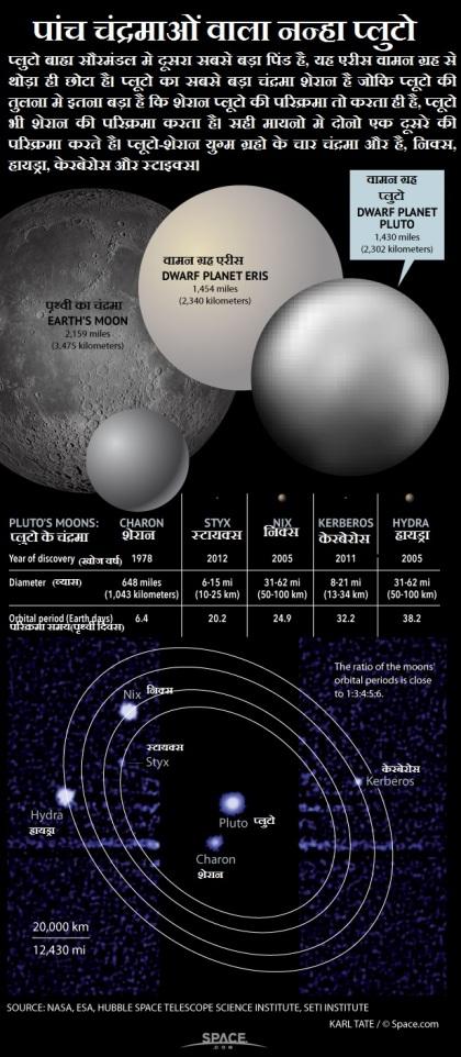 प्लूटो के पांच चंद्रमा