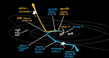 वायेजर 1 तथा 2 का पथ। दोनो का पथ इस तरह निर्धारित किया गया था कि वे ग्रहो से गुरुत्विय सहायता(Gravity Assist) लेकर आगे बढे।