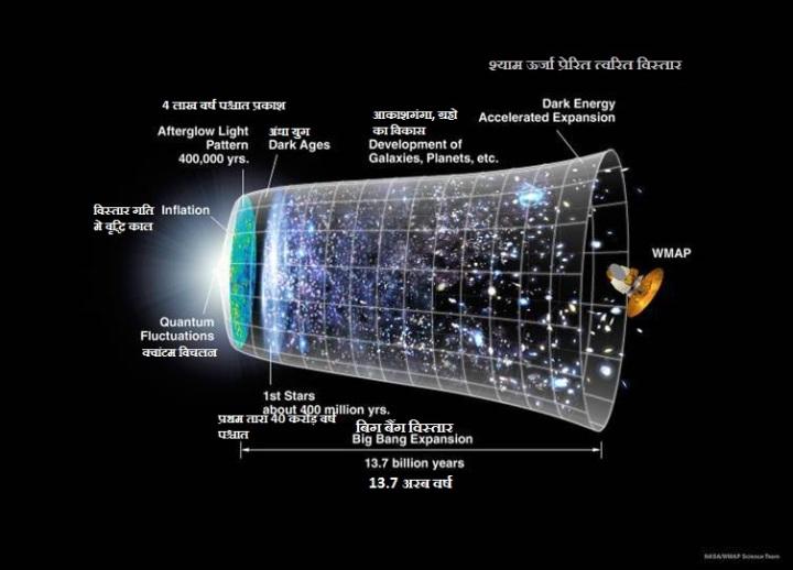 ब्रह्मांड का 13.7 अरब वर्ष मे हुआ विस्तार