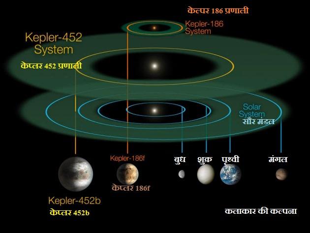 सौर मंडल, केप्लर 452 तथा केप्लर 186