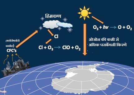 CFC से अंटार्कटिका पर बना ओजोन छिद्र