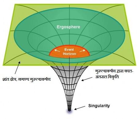 यह छवि श्याम विवर द्वारा काल-अंतराल मे उत्पन्न विकृति को समझाने के लिये है, लेकिन श्याम विवर इस आकार के नही होते है।